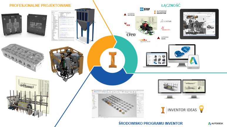 Cechy i korzyści programu Inventor 2020