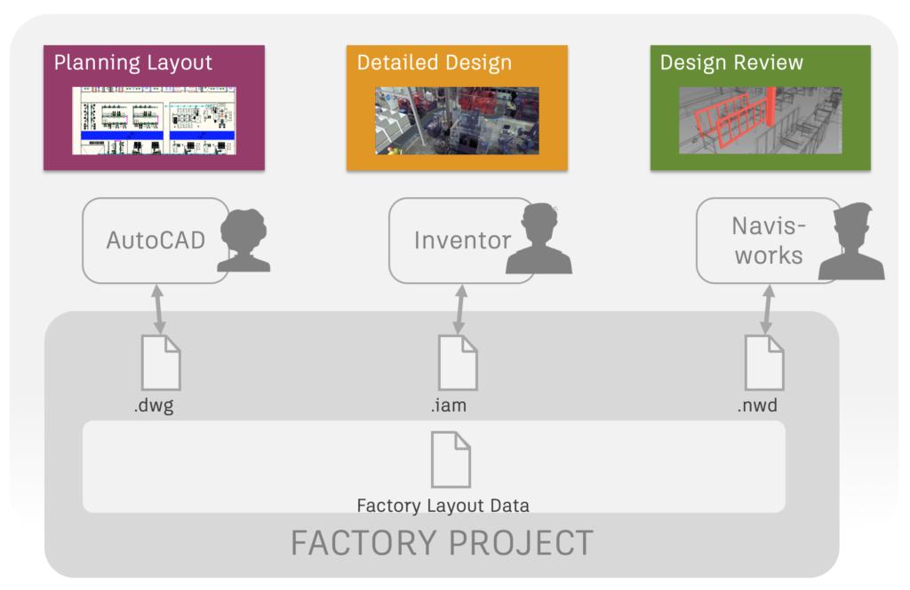 Spójny przepływ pracy między programami dzięki Factory