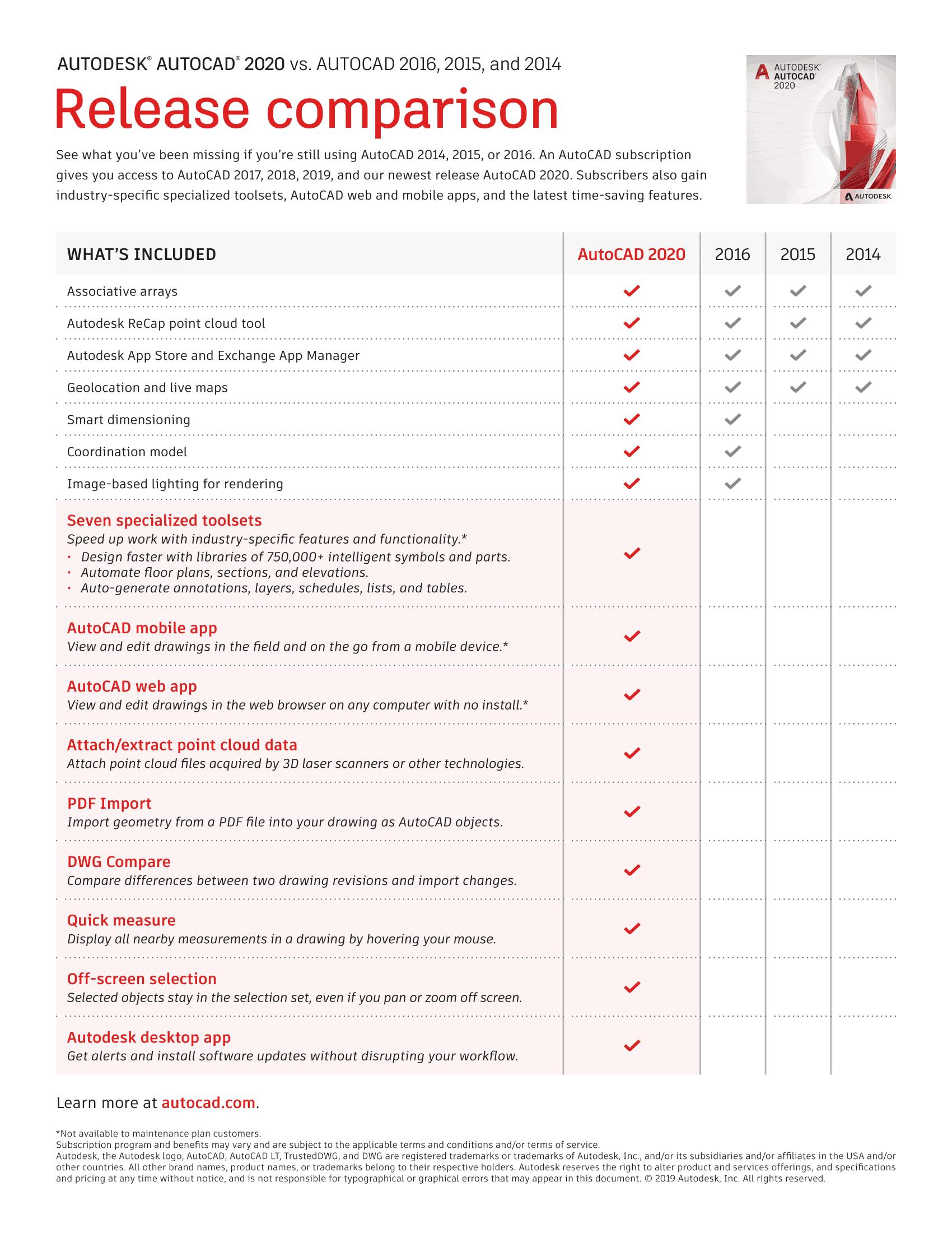 Porównanie wersji AutoCAD 2020 / 2016 / 2015 / 2014