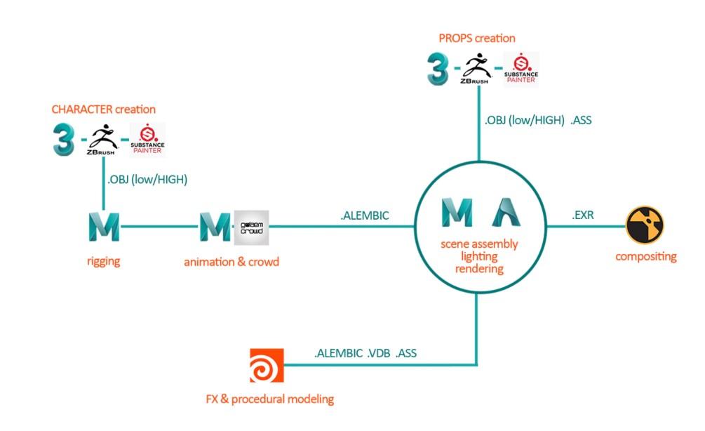 Hybrids animacja stworzona w Maya 3 workflow pipeline