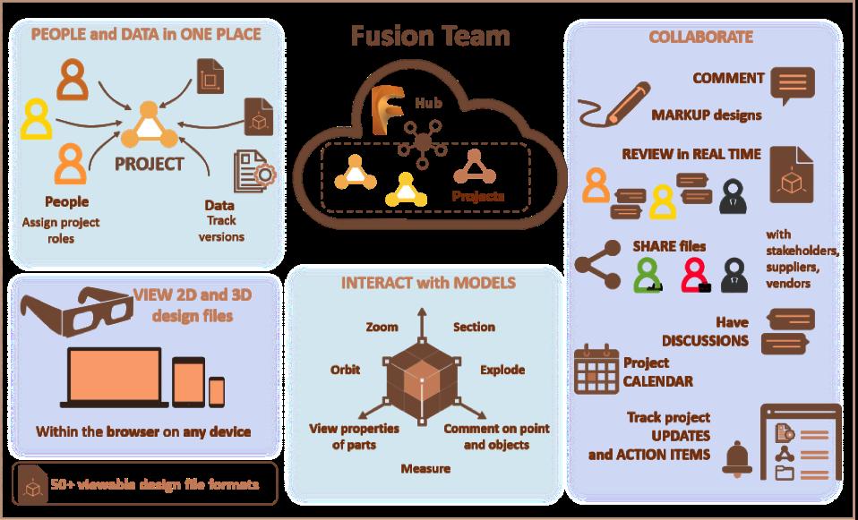 Autodesk Fusion 360 Team zastosowanie programu