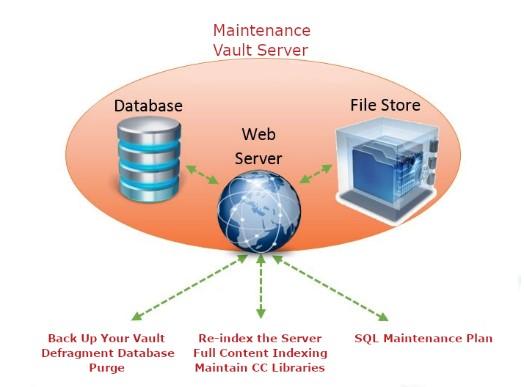 Bezpieczeństwo danych w programie vault - Automatyczny serwis bazy danych 1