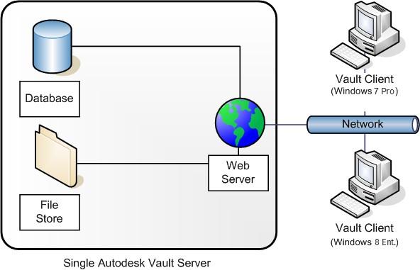 Bezpieczeństwo danych w programie vault - Automatyczny serwis bazy danych 2